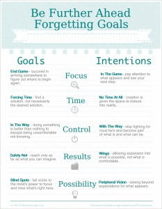 Be Further Ahead Forgetting Goals - Infographic